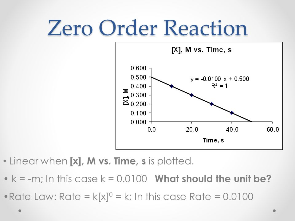 Zero Order Reaction Linear when [x], M vs. Time, s is plotted.